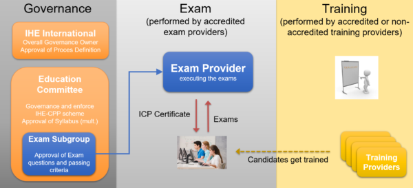 IHE-CPP Key Roles