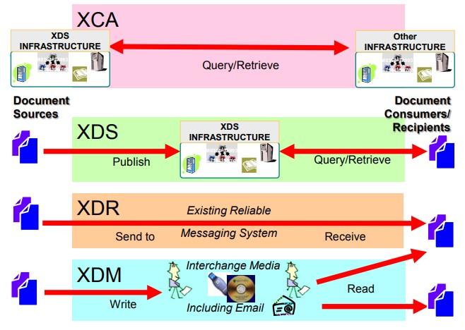 IHE Document Sharing Models